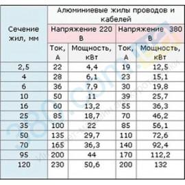 Кабель АВВГ 2х2,5 плоский 0,66 кВ